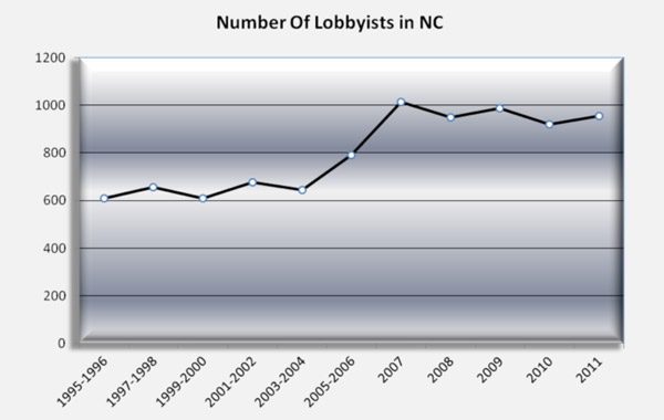 Number of Lobbyists in NC
