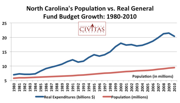 North Carolina's Population vs. Real General Fund Budget Growth: 2980-2010