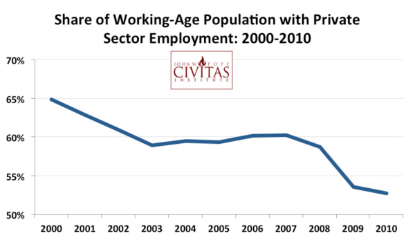 Share of working-age population with private sector employment 2000-2010